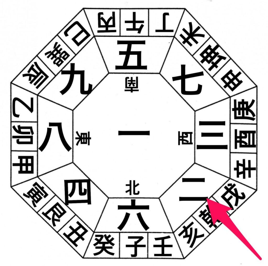 九星気学の傾斜法【わかりやすく解説します】