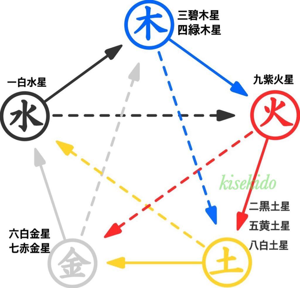九星気学でみる病気の見方【3点の対処法あり】