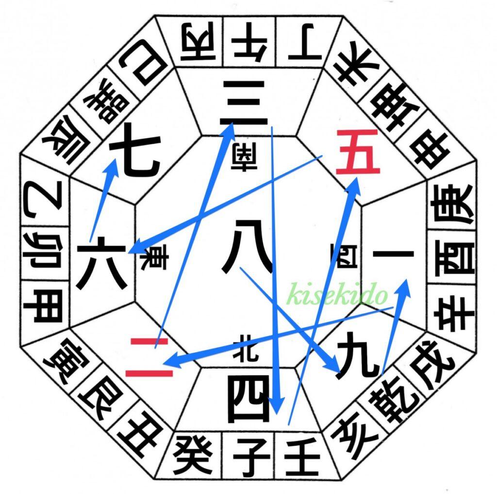 九星盤の作り方【覚えると簡単】